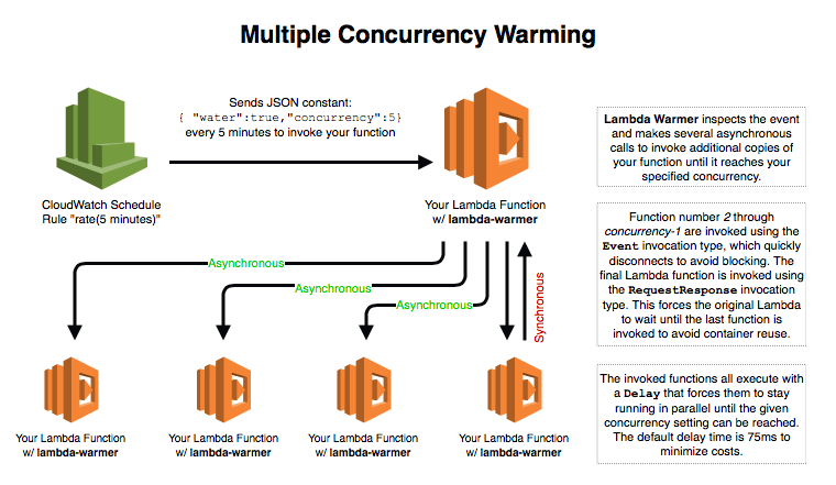Lambda Warmer: Optimize AWS Lambda Function Cold Starts - Jeremy Daly