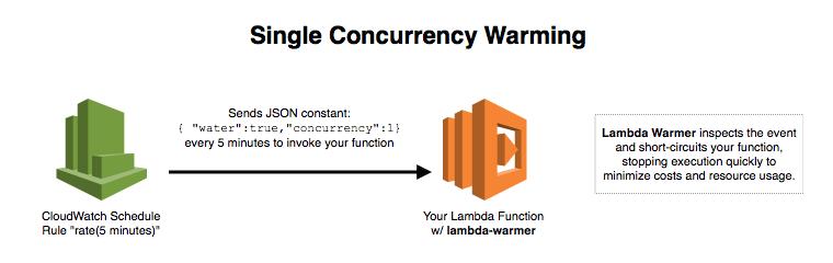 Lambda Warmer: Optimize AWS Lambda Function Cold Starts