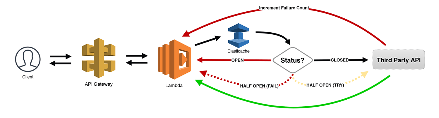 Serverless Microservice Patterns for AWS - Jeremy Daly
